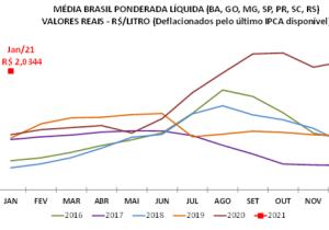 Com demanda retraída, preços do leite caem em janeiro