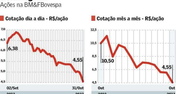 Marfrig: venda de fundo de investimentos derruba suas ações