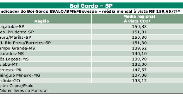 Cepea: preços do boi gordo fecharam agosto com a maior queda mensal do ano