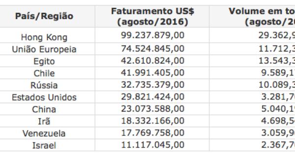 Exportação brasileira de carne bovina cresce 10% em faturamento no mês de agosto