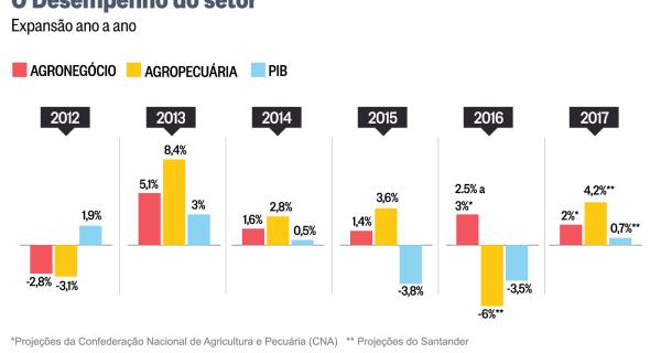 Agronegócio deve crescer 2% e responder por metade da expansão do PIB este ano