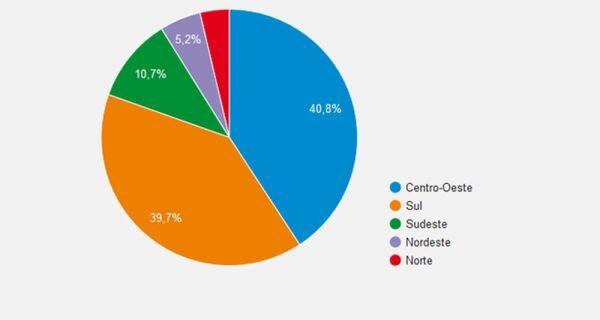 IBGE prevê safra 16,1% maior para 2017