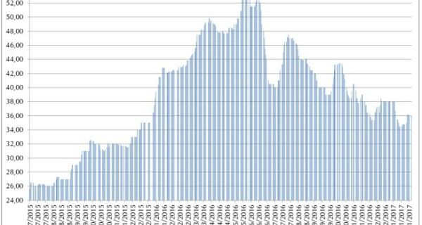 Chuvas em excesso deram sustentação aos preços do milho pontualmente