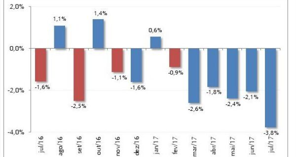 Sexto mês consecutivo de queda nos custos de produção da pecuária leiteira