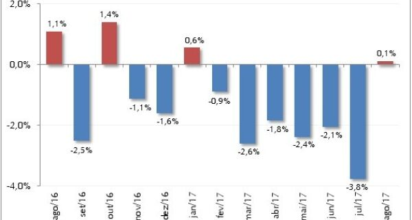 Custo de produção da atividade leiteira subiu em agosto, depois de seis meses em queda