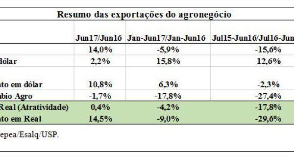 Exportações: Faturamento em dólar sobe 6% no 1º semestre, aponta Cepea
