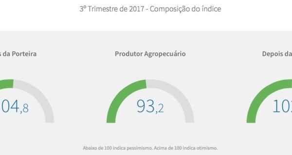 Confiança do agronegócio sobe 6,7 pontos no 3º trimestre, para 99,1 pontos