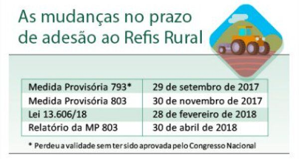 Câmara pode votar MP do Refis Rural nesta 4ª feira (28)