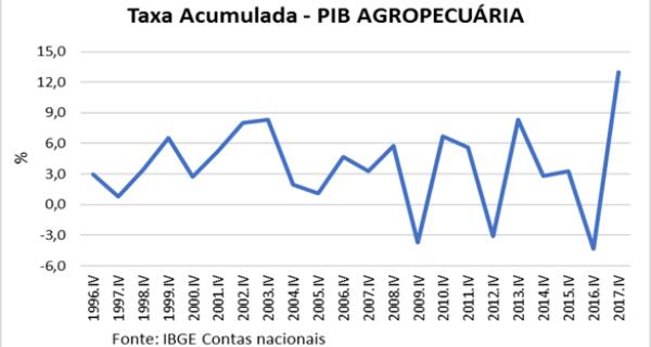 Agropecuária cresceu 13% em 2017
