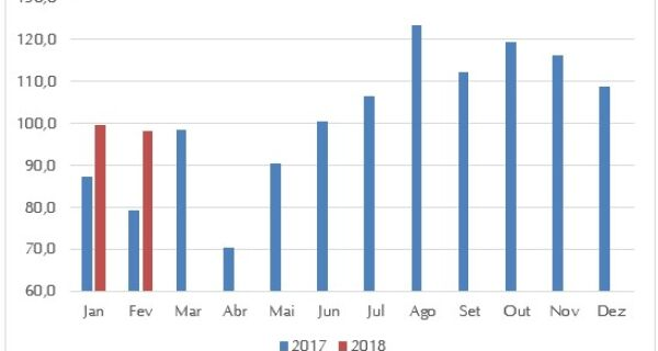 Alta no volume de carne bovina in natura exportada pelo Brasil em fevereiro