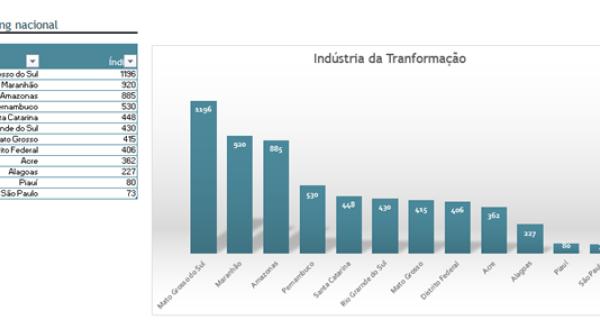 Indústria de Transformação de MS teve maior crescimento do país em 2018