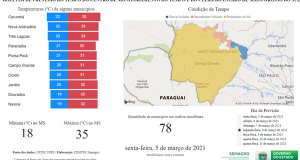 Semana de tempo firme em Mato Grosso do Sul